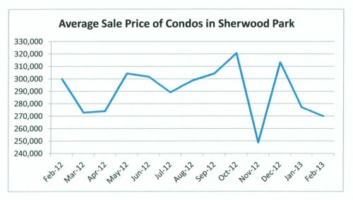 Average sale price of a condo in Sherwood Park