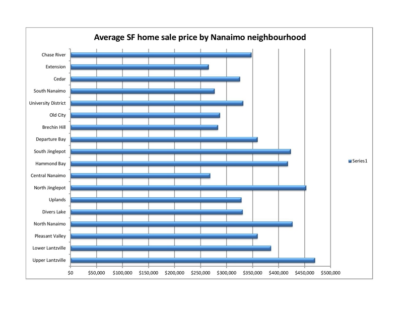 Nanaimo home prices
