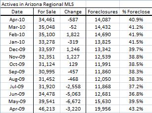 Phoenix home stats