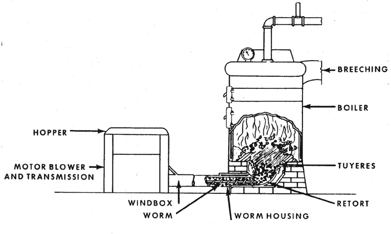 Shoveling Coal For Heat