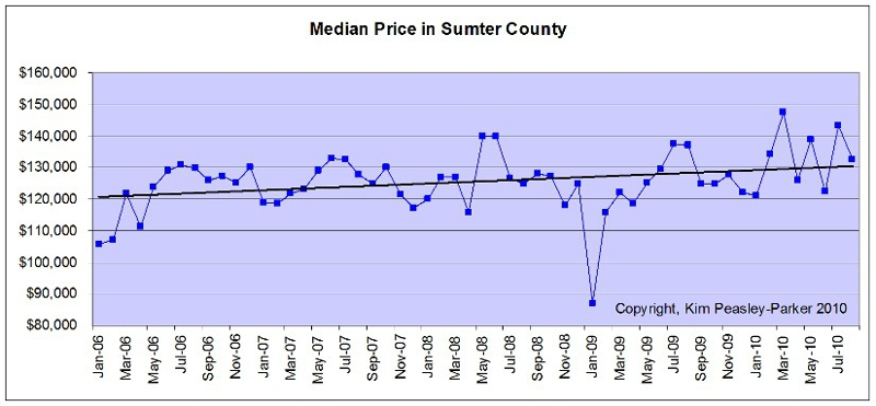 Median Home Price Sumter South Carolina