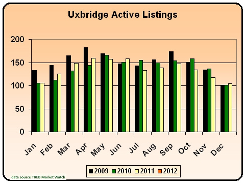 Uxbridge Active Listings