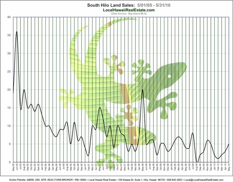 South Hilo Land Sales from May 2005 to May 2010