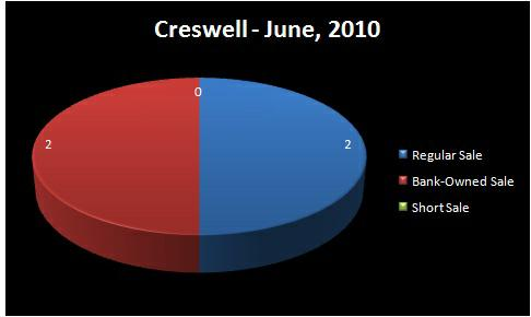 Homes for Sale, Creswell, OR - Chart of Homes Sold by Type:  Regular Sale, Short Sale, Bank-Owned Sale - CRESWELL RMLS Market Area - June, 2010 - Jim Hale, Principal Broker, ACTIONAGENTS.NET