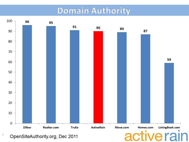 Real Estate Domain Authority Dec 2011