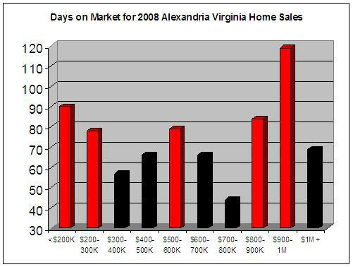 Alexandria Virginia Days on Market