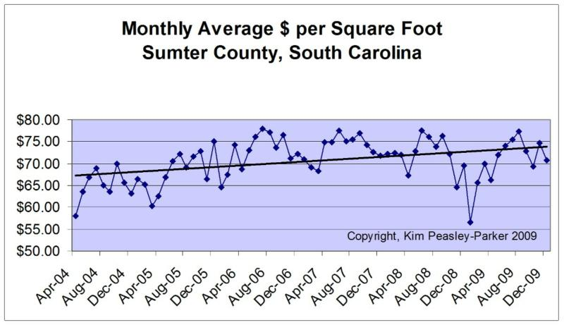 $/Sq Foot Average Sumter, SC