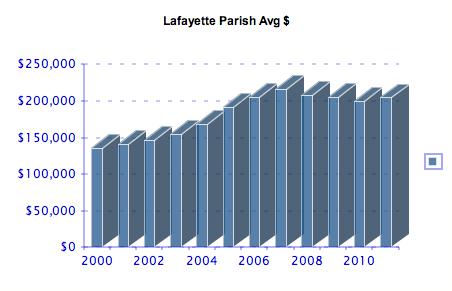 Lafayette Parish Average Home Price 2000-2011