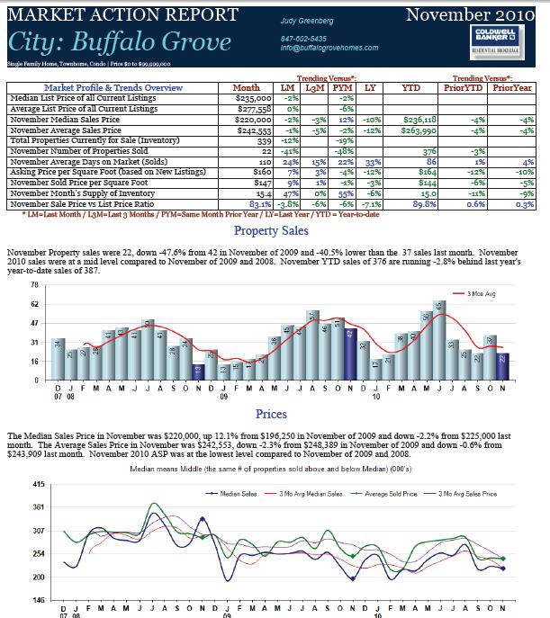 Buffalo Grove Real Estate Market Report0 November 2010