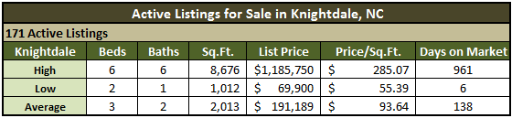 Knightdale NC Real Estate Market Report