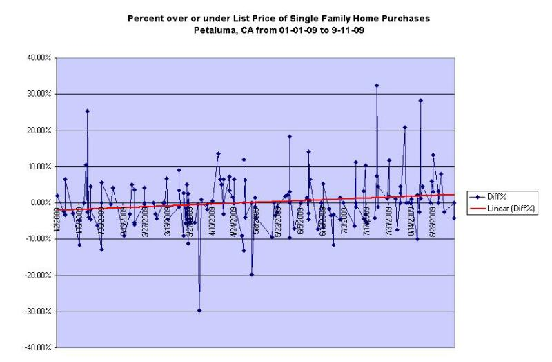 Petaluma SFR pricing chart