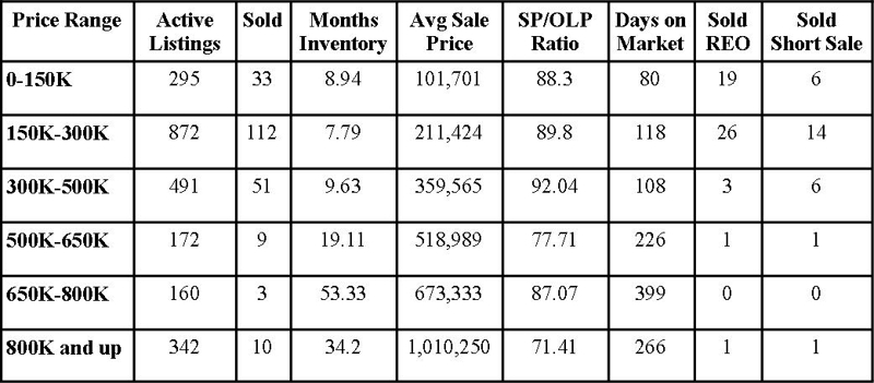 St Johns County Florida Market Report August 2010
