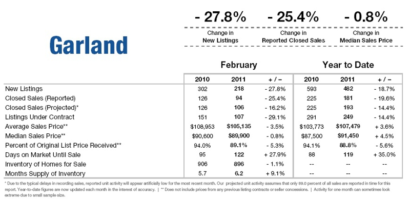 Garland february 11 market report