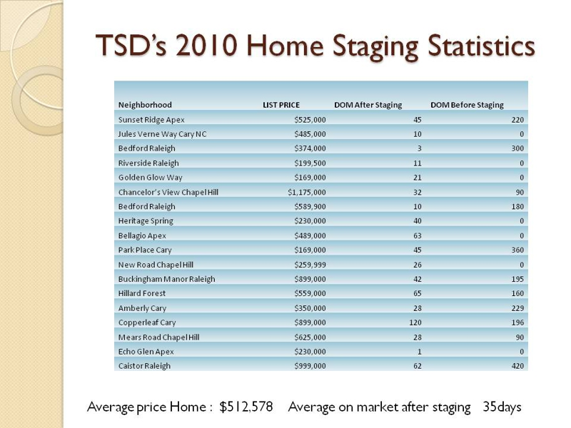 Raleigh Home Staging Stats
