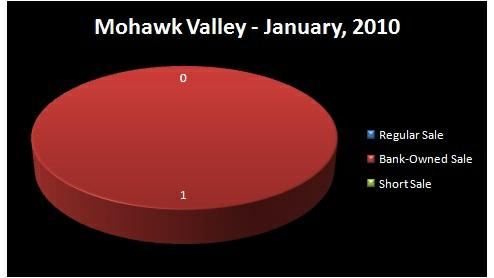Chart - Homes Sold by Type of Sale: Regular, Short Sale,    Bank-Owned - MOHAWK VALLEY RMLS Market Area, Lane County, OR - January,    2010 - Jim Hale, Principal Broker, ACTIONAGENTS.NET