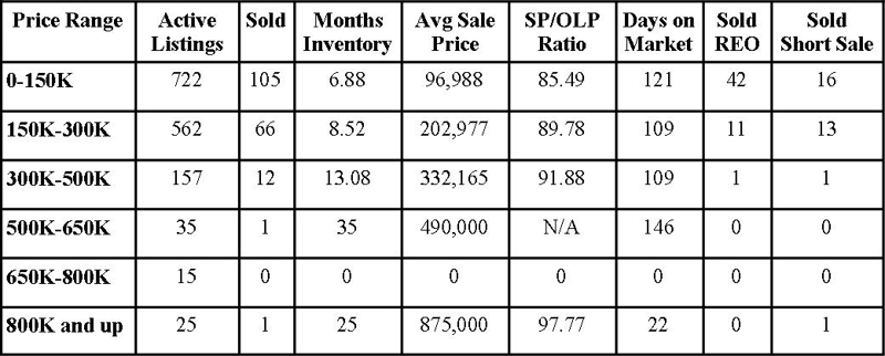 Clay County Market Report April 2011