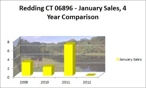 Redding CT 06896- January Sales 4Year Comparison