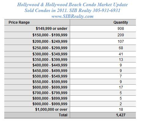 Hollywood & Hollywood Beach Condo Market Update . Sold Condos in 2011. SIB Realty 305-931-6931 www.SIBRealty.com