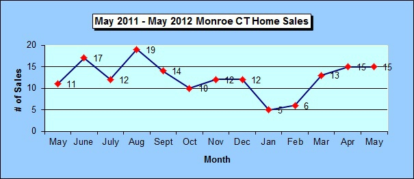 Monroe CT Annual Homes Sales