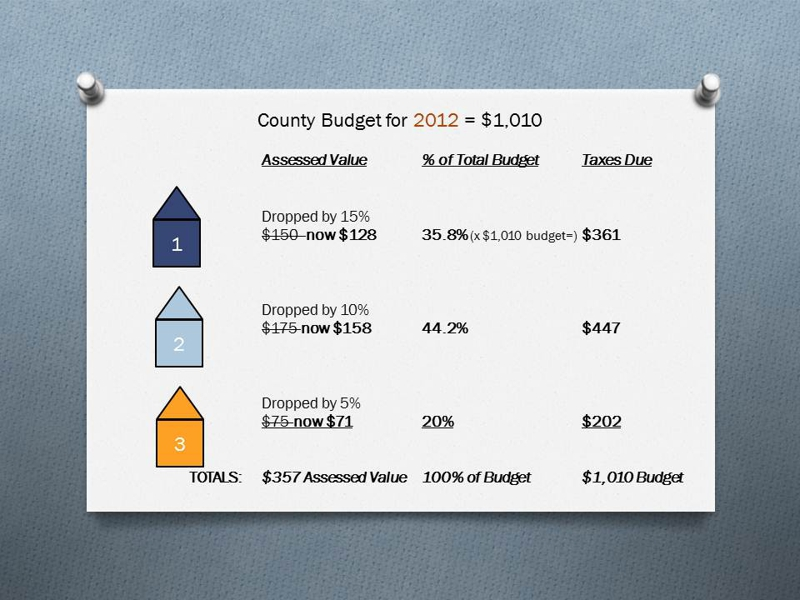 Thurston County Property Taxes explained page 2