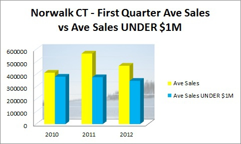 Norwalk First Quarter Sales vs Sales Under $1M