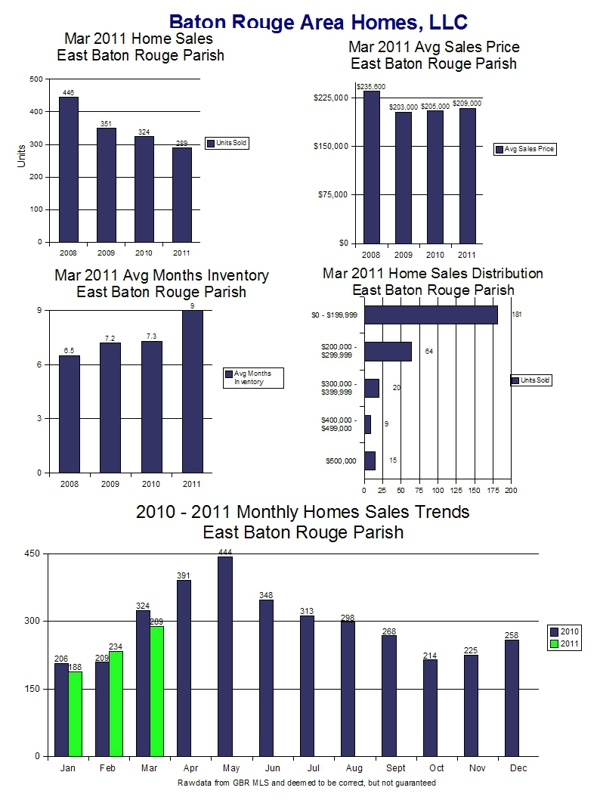 March 2011 Home Sales Trends - East Baton Rouge Parish Page 1
