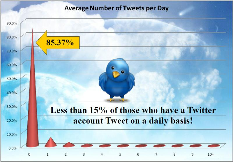 Average number of Tweets per day by user