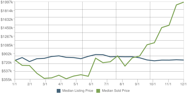Chart of Gladwyne Home Prices