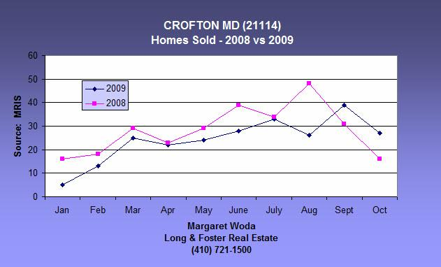Crofton homes sold