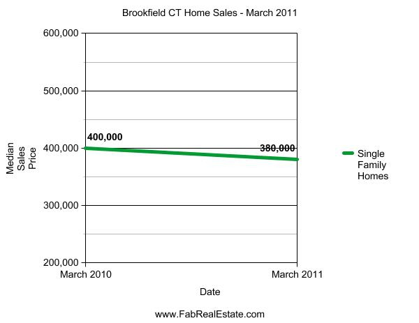 Brookfield Market Report Graph