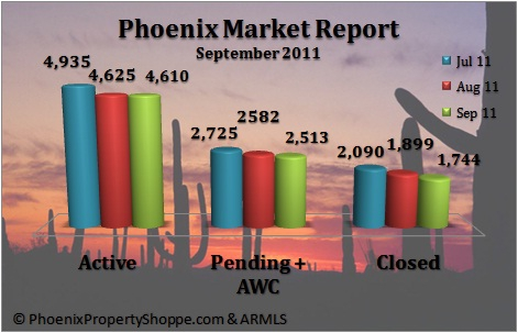 Phoenix Real Estate Home Sales September 2011
