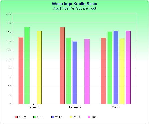 Highlands Ranch Real Estate : Westridge Knolls 1st Quarter