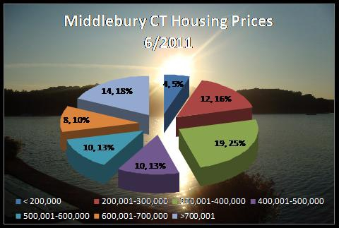 home prices in Middlebury CT