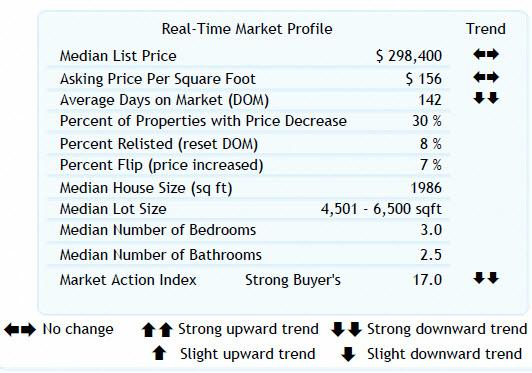 Altos Real- Time Market Profile 97224