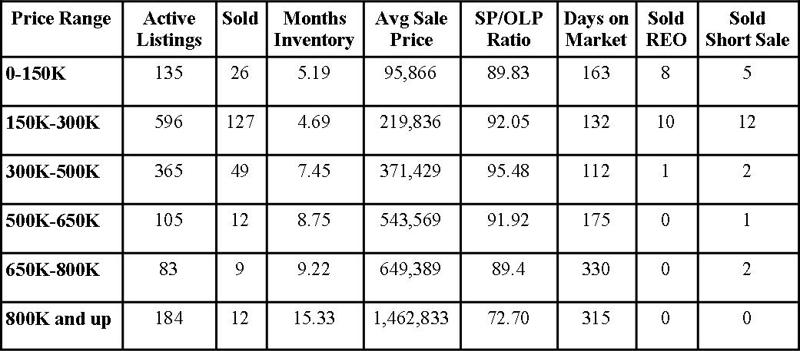 St Johns County Florida Market Report November 2012
