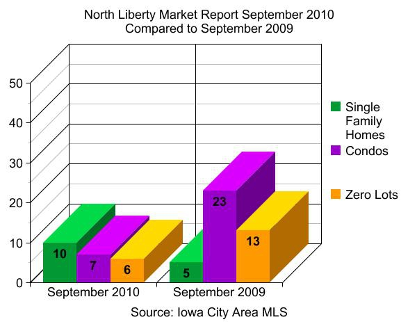 north liberty ia market statistics 3rd quarter 2010