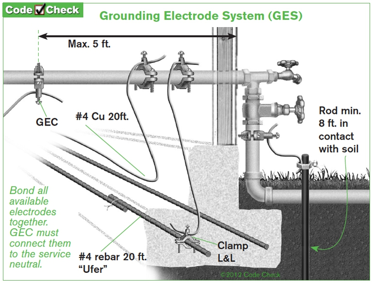 Running ground wire through floor joist or under electrical this image has been resized click this bar to view the full image keyboard keysfo Image collections