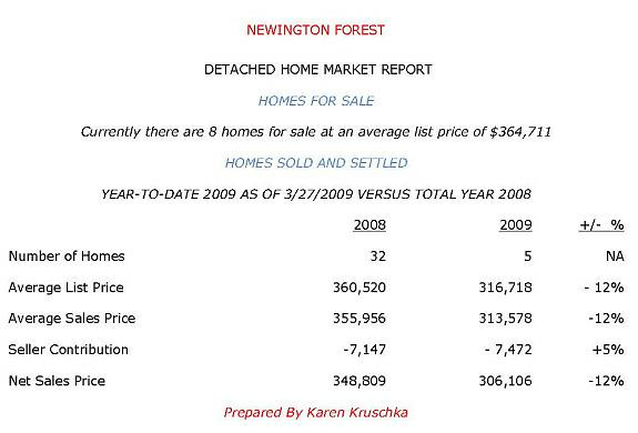 Newngton Forest Springfeld VA Detached Home 3/27/2009 Market Report