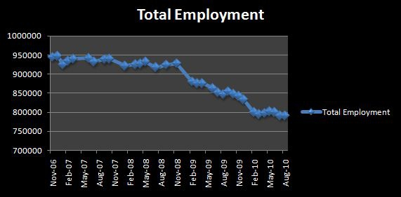 Total Employment in Las Vegas