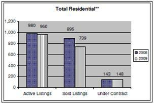 July 2009 Total Residential