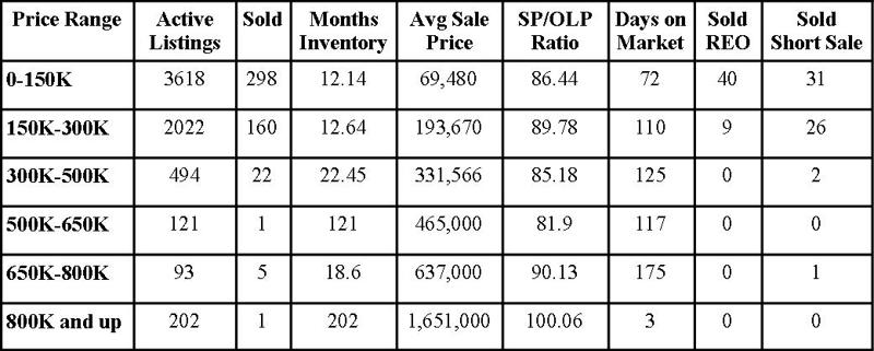 Jacksonville Florida Real Estate: Market Report January 2010
