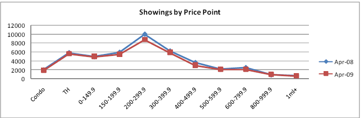 showings by price point