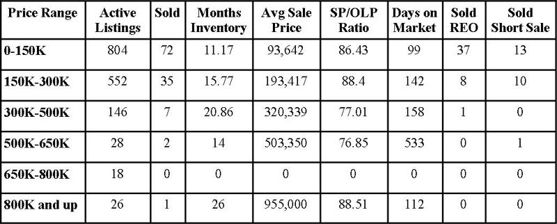 Clay County Market Report January 2011
