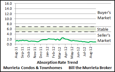 The Absorption Rate Trend chart (top) shows the twelve month absorption rate trend over the past several months for Murrieta Condos and Townhomes. When the green line is trending between 0-5 months, it's considered a Seller's Market. When the green line is between 5-7 months, it's considered a Stable Market. When the green line is above 7 months, then it's considered a Buyer's Market.