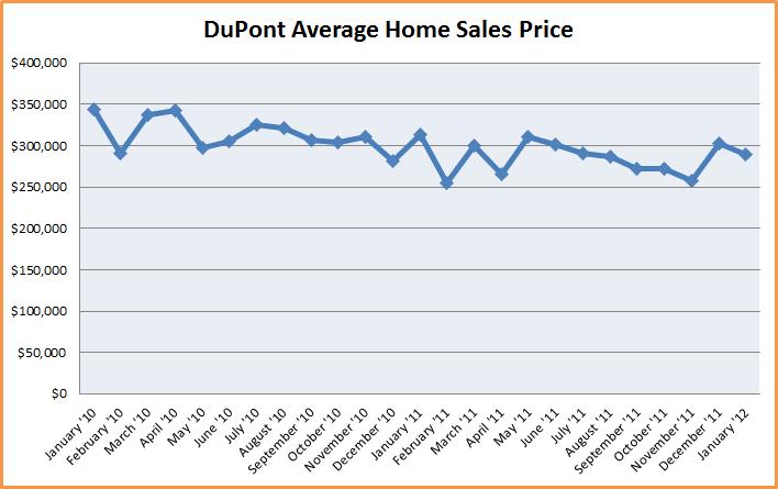 DuPont Real Estate Market