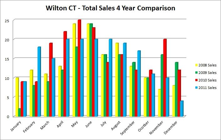 Wilton CT 06897 2011 Market Report of Real Estate Sales