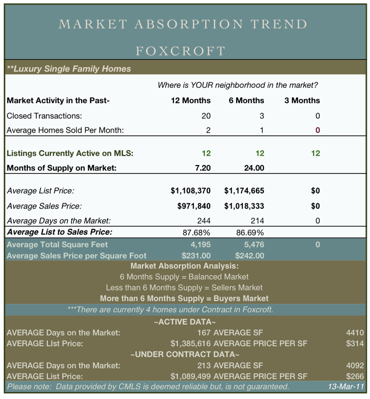 Foxcroft Charlotte NC real estate market report
