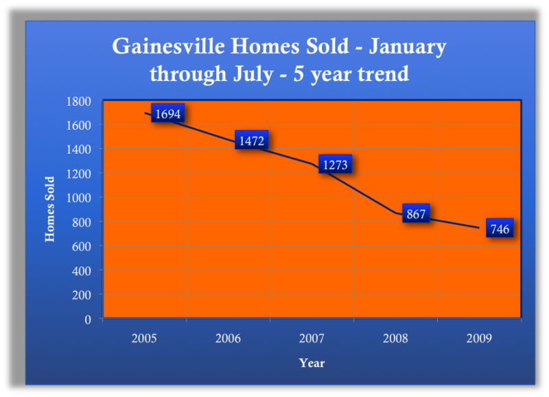 Gainesville Homes Sold - January through July - 5 year trend