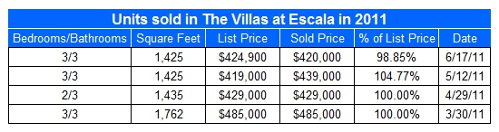 Condos sold in The Villas at Escala in 2011