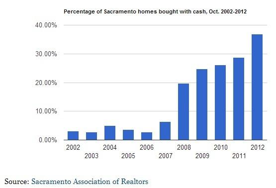 Sacramento Real Estate cash buyers - Doug Reynolds - www.SellWithDoug